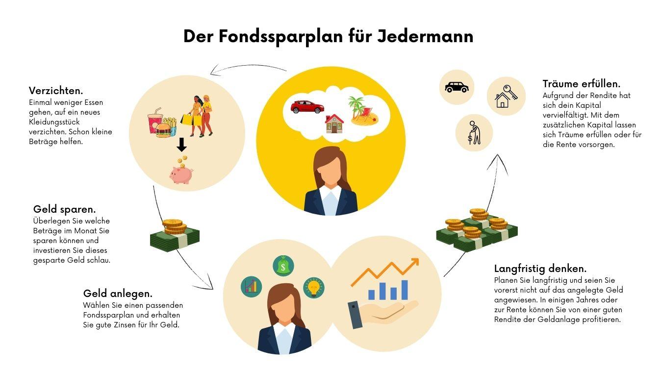 Der Fondssparplan für Jedermann