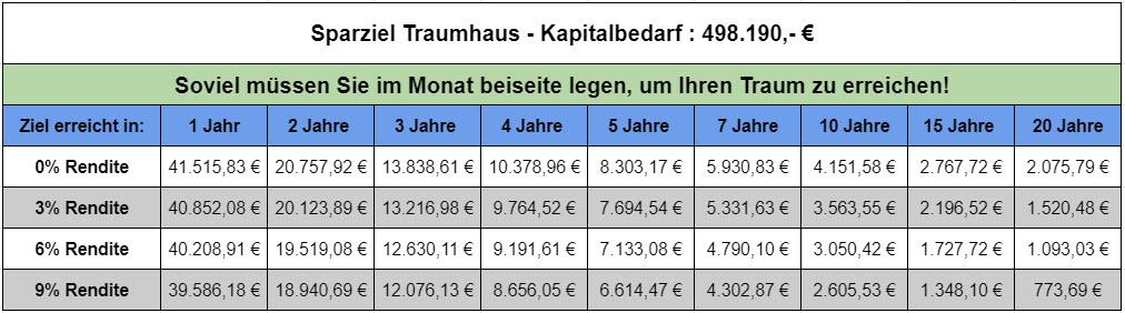 traumhaus planung finanzierung